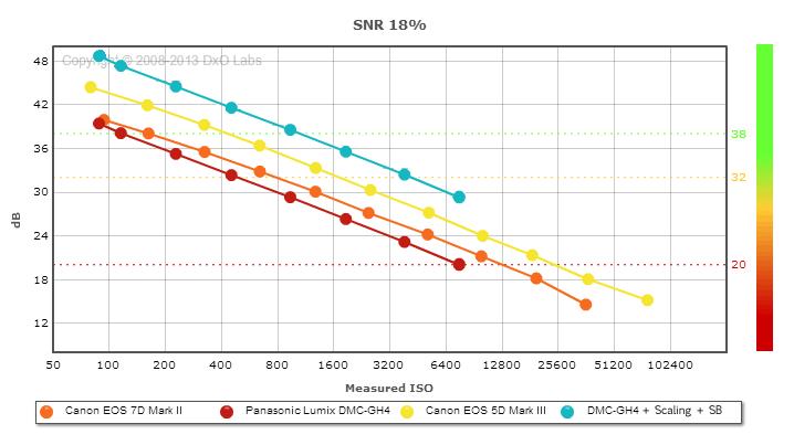confronto tra 5D mark III , 7D mark II e GH4 usata in 4K con downscaling e SB