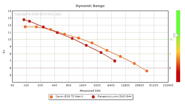 7d_gh4_dynamic