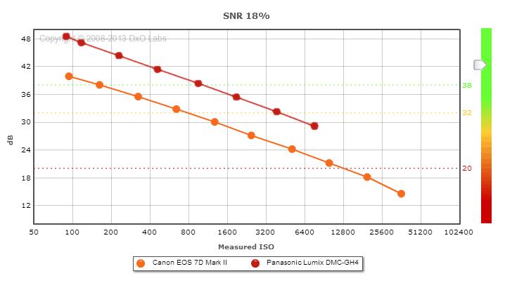 confronto tra 7D mark II e GH4 usata in 4K con downscaling e SB