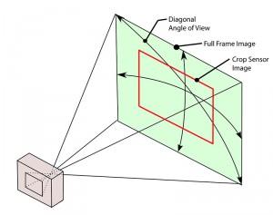Equivalenza full frame e crop factor